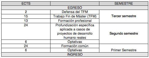 Master en Tecnología para el Desarrollo Humano y la Cooperación 2014-2015 programa ECTS