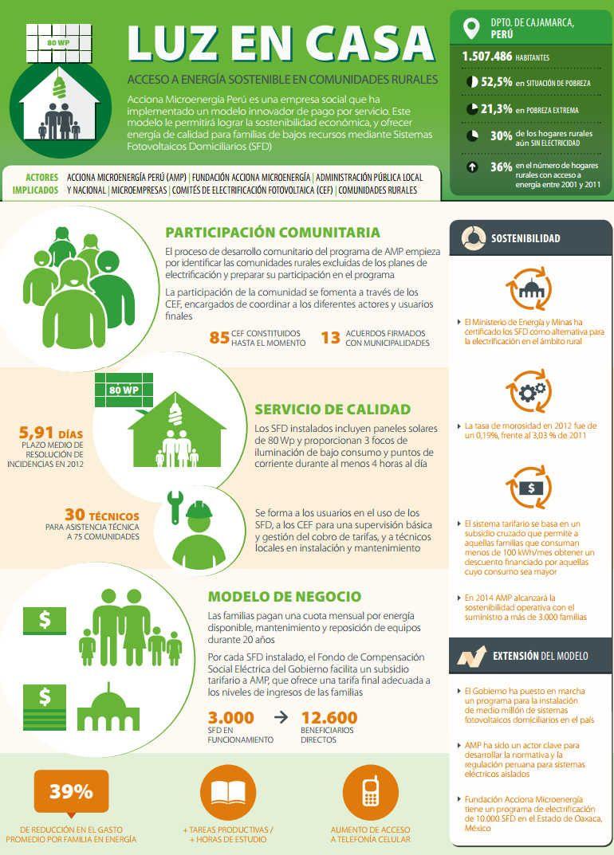 Infografía del estudio de caso