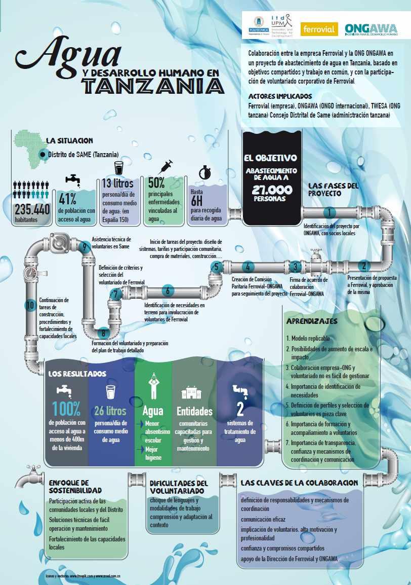 infografia_agua_tanzania