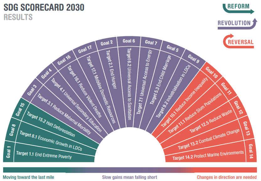 SDG Scorecard 2030, by Overseas Development Institute